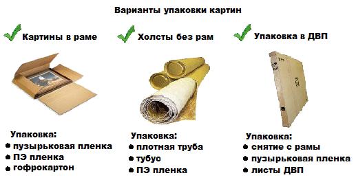 Инструкция по упаковке картин в зависимости от наличия рамы и ценности
